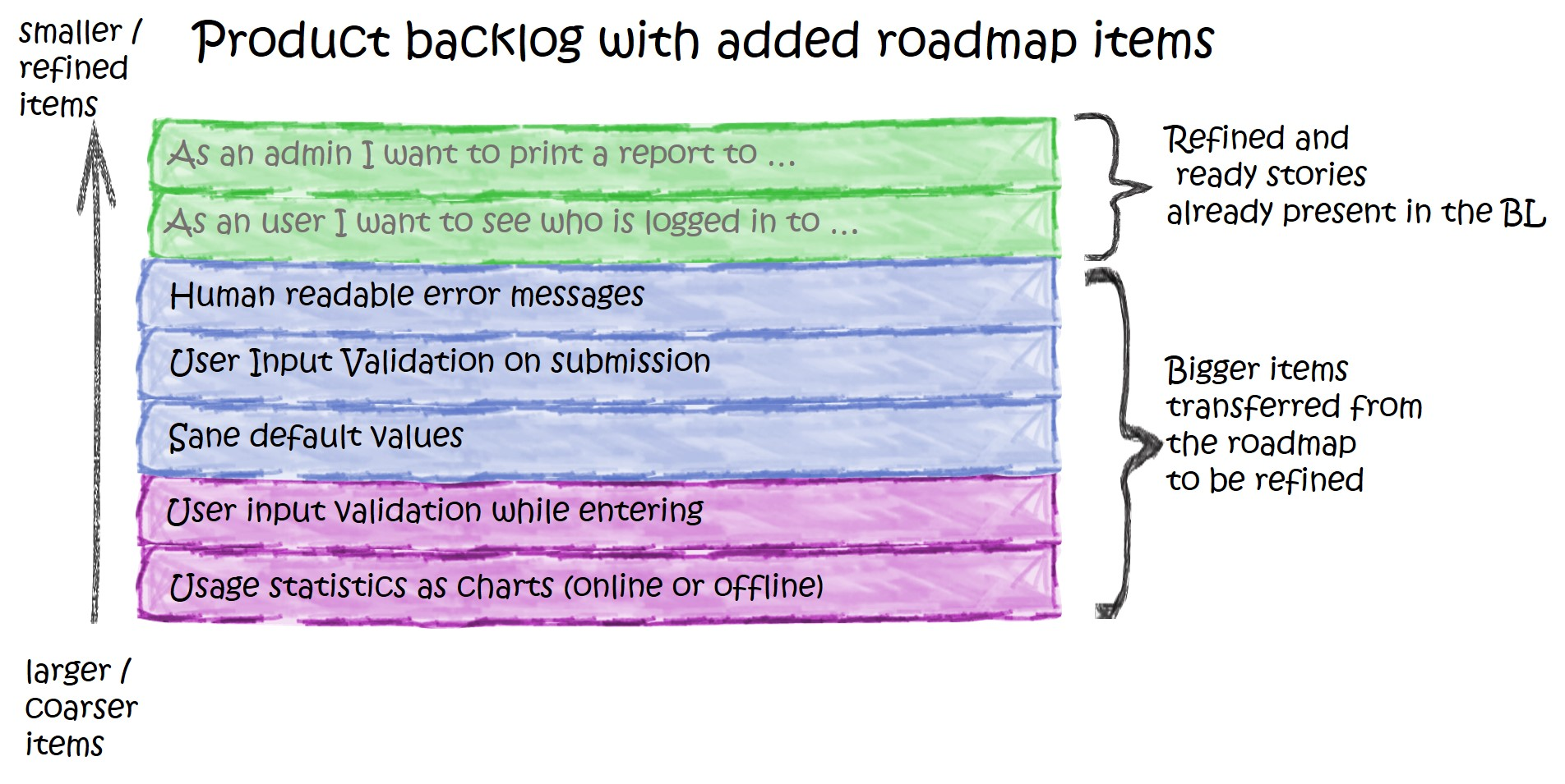 The product backlog containig the roadmap items