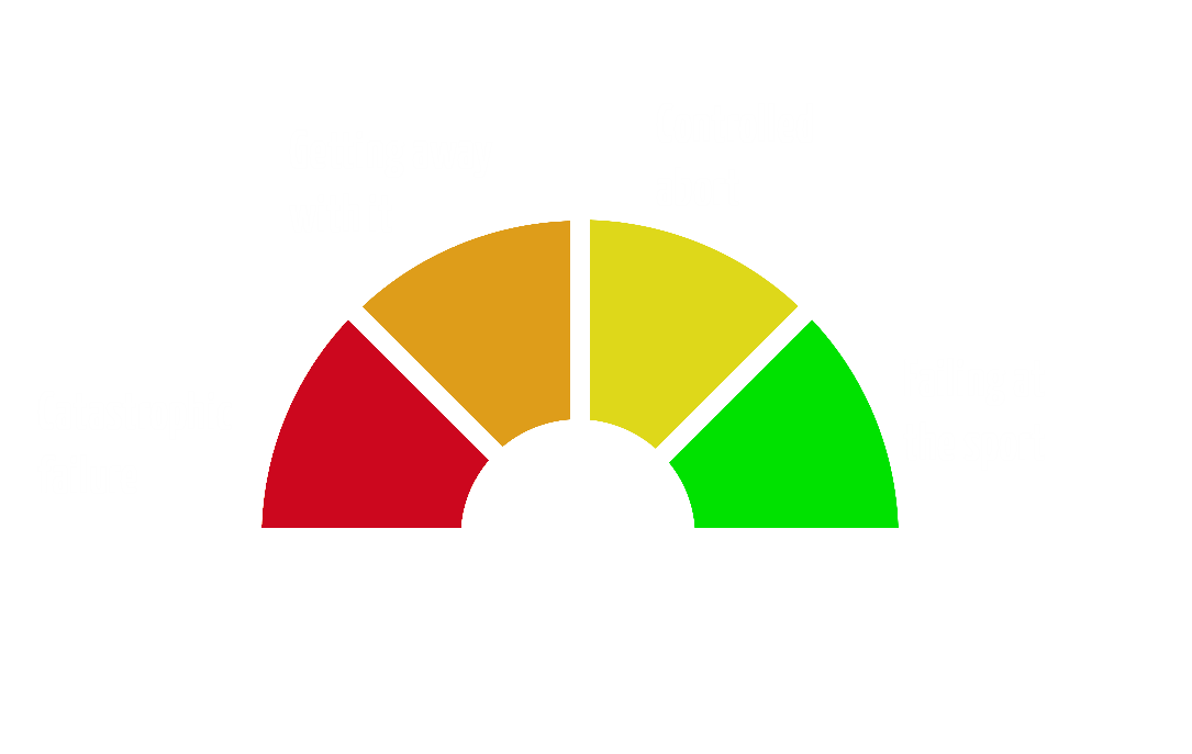 Danger meter, describing types of failure