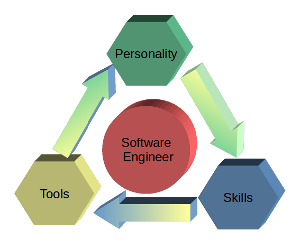 Get Professional - A professional skillset for software developers